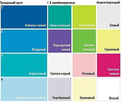 Как сочетаются цвета в интерьере кухни